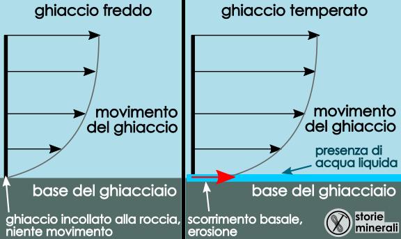 Ghiaccio freddo - ghiaccio temperato - ghiacciai - glaciologia