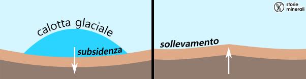 isostasia - glaciazione - subsidenza - sollevamento